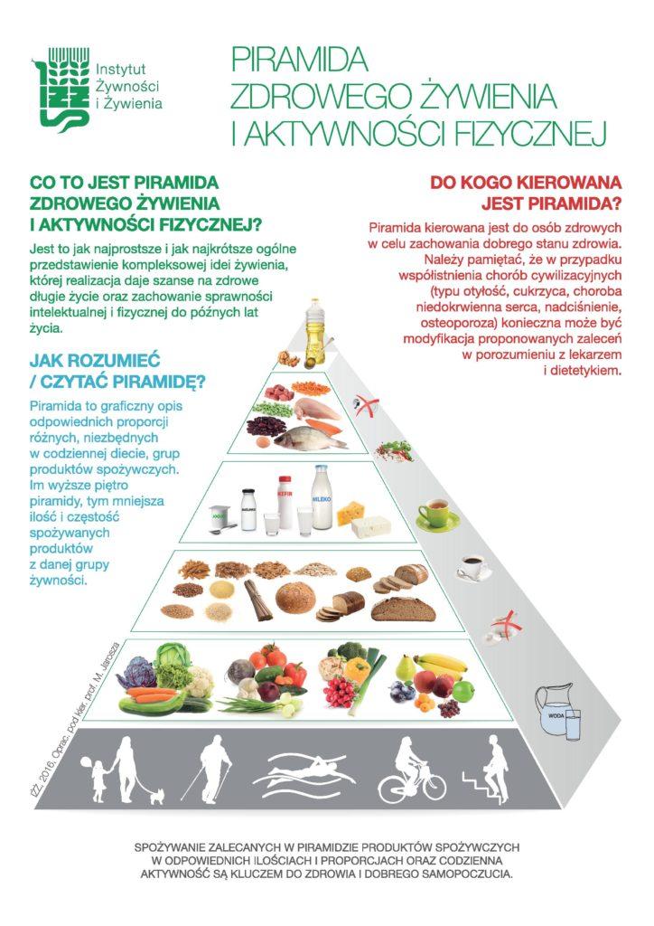 Piramida zdrowego żywienia i aktywności fizycznej, 2016 r.